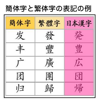 中国語(北京語)、台湾華語、日本語の対比表