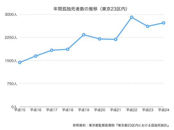 年間孤独死者数の推移(東京23区内)