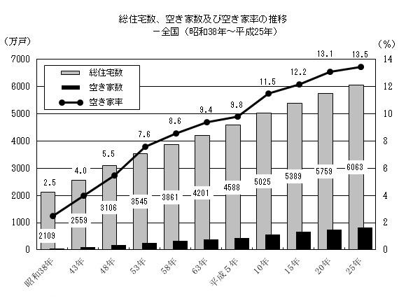 出典:「平成25年住宅・土地統計調査」(総務省統計局)