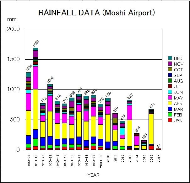 キリマンジャロ山の麓、モシの町での降雨量の変化。