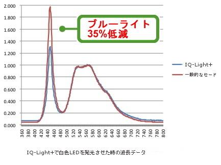ブルーライト低減グラフ