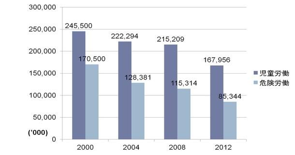グラフ 児童労働の推移