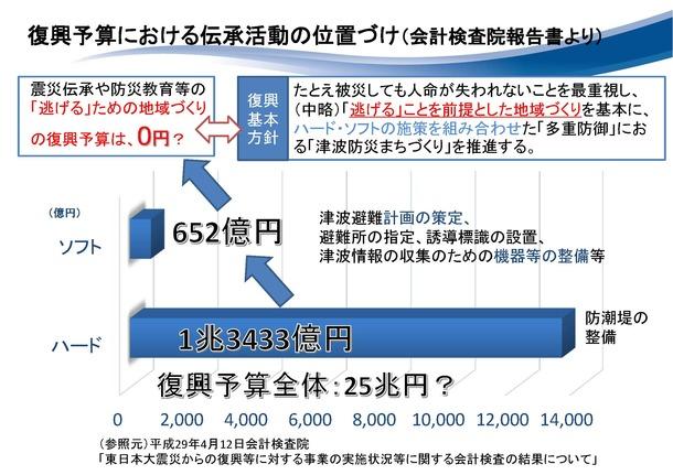 復興予算における伝承活動