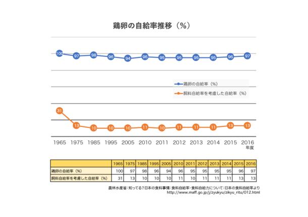 鶏卵自給率グラフ