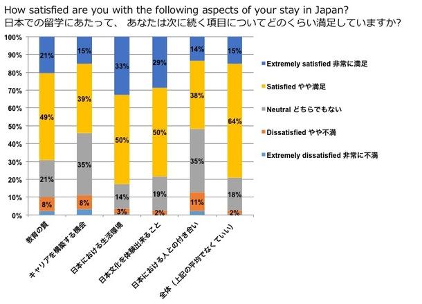 【グラフ】留学生の満足度
