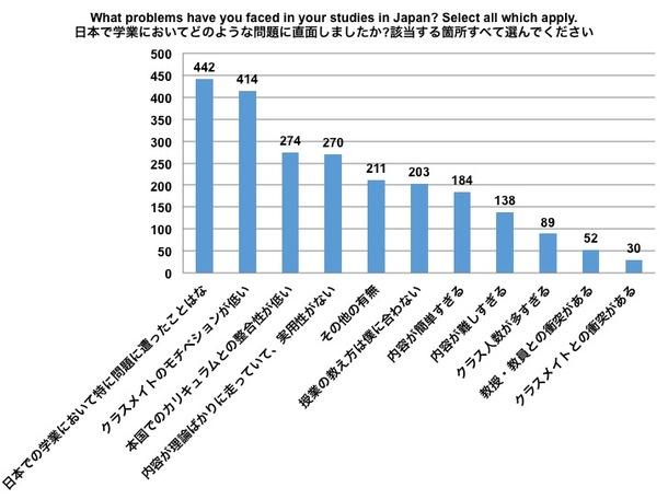 【グラフ】留学生が抱える問題点