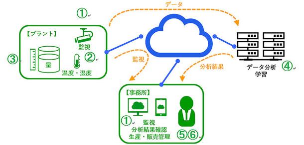テクノロジーを利用した監視・分析のイメージ画像