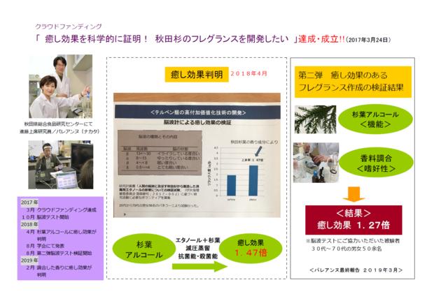 脳波計による癒し効果の検証最終報告2