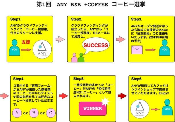 ANYコーヒー選挙画像