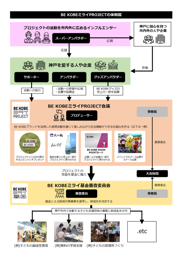 BEKOBEミライPROJECT体制図
