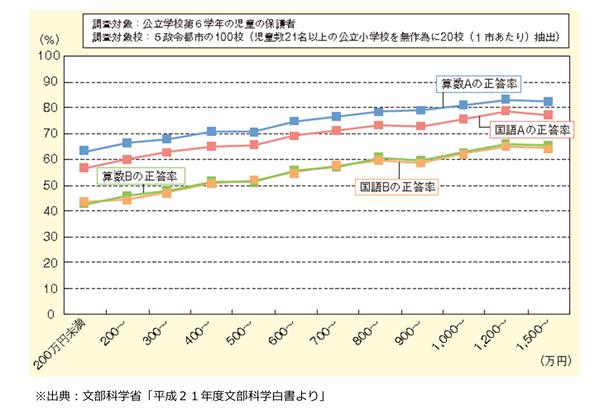 児童の正答率と家庭の世帯年収