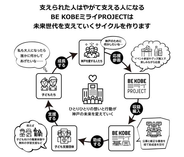 未来世代を支えるサイクル