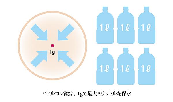 ヒアルロン酸配合