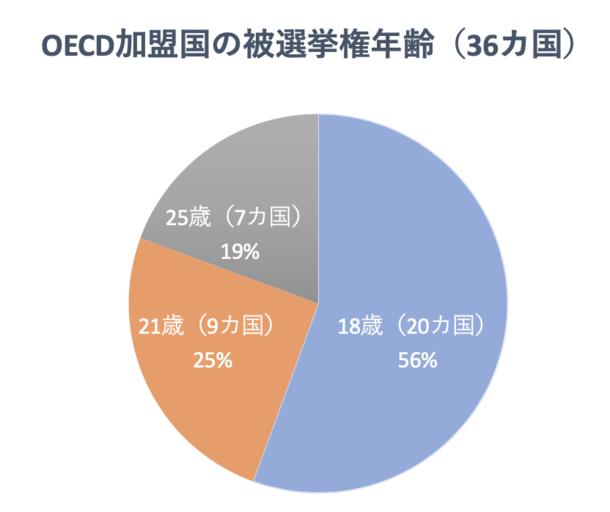 OECD被選挙権年齢