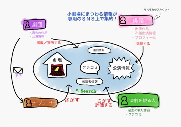 小劇場演劇ネットワーク構想(仮)イメージ図