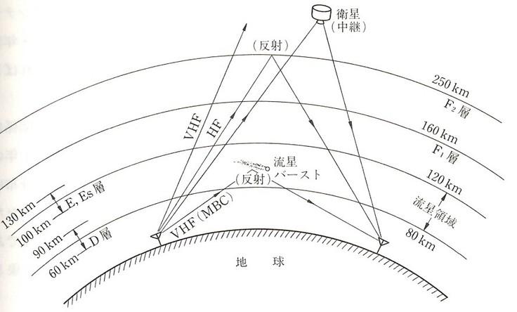 流星バースト通信 福田明著 コロナ社 p3