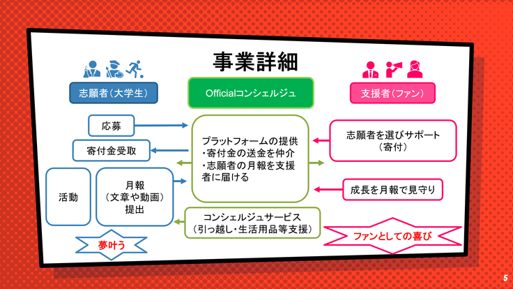 スライド_4事業詳細