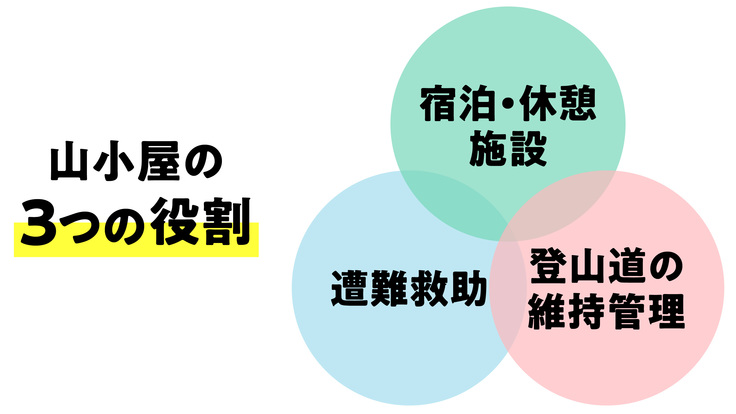 山小屋の3つの役割