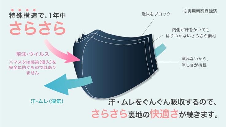 マスクの構造イメージ