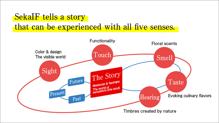 SekaIF tells a story that can be experienced with all five senses