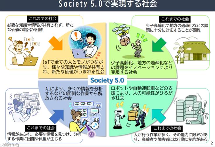 Society5.0の写真