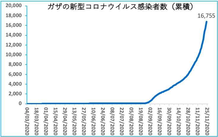 ガザの新型コロナウイルス感染者数(累積)
