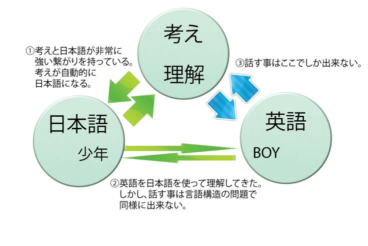 English-theory
