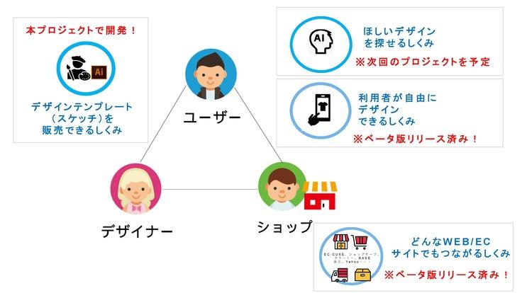 4つのシステム