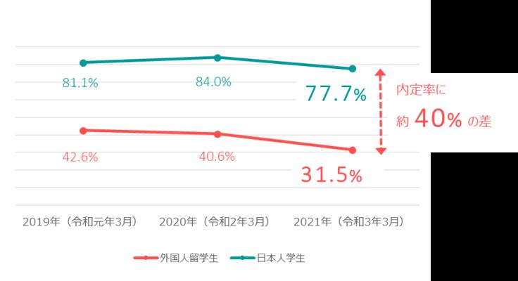 外国人留学生と日本人学生の内定率の差