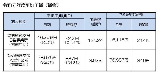 引用先:厚生労働省(障害者の就労支援対策の状況)https://www.mhlw.go.jp/stf/seisakunitsuite/bunya/hukushi_kaigo/shougaishahukushi/service/shurou.html