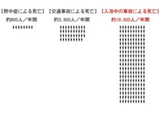 山形県の高齢者入浴事故ゼロに向け、啓発ツールをつくりたい!