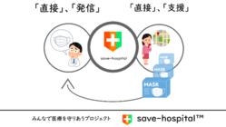 みんなで医療を守りあうsave-hospitalプロジェクト
