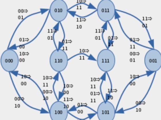 Flap!: プログラミング学習用ゲームの作成