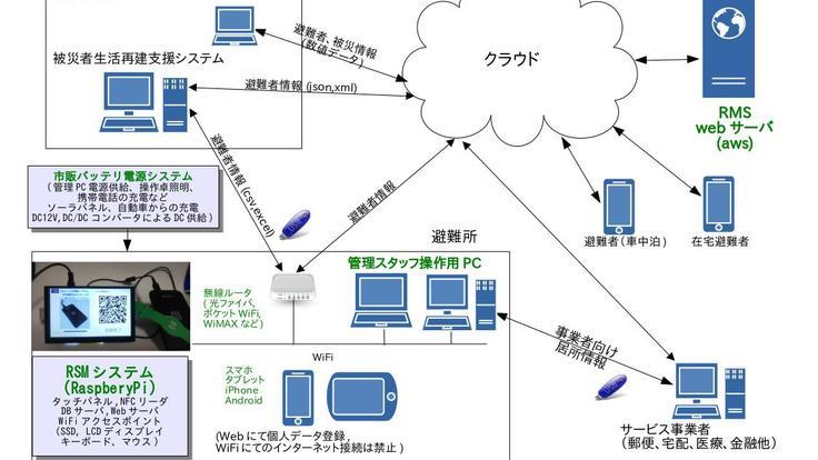 避難所運営支援システムクラウド実証試験版(在宅避難、車中泊避難)