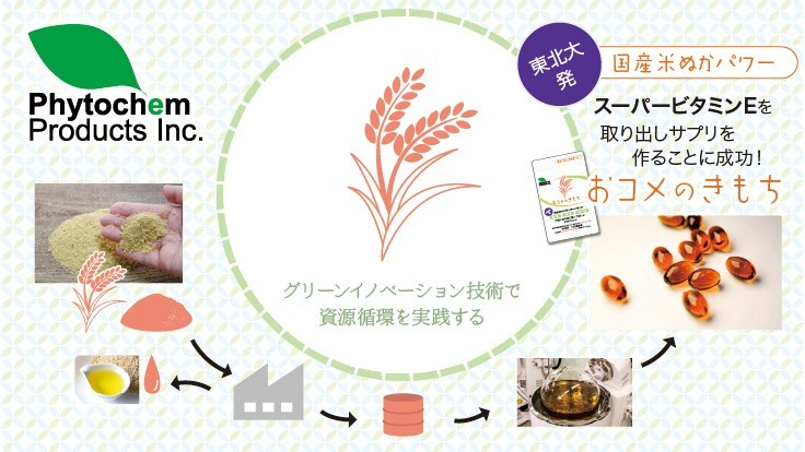 【実践SDGs】米ぬか未利用資源から健康美容サプリメントを開発!