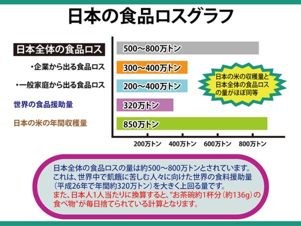 日本の食品ロスグラフ