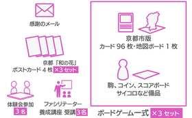 京都市版SW(サスティナブル・ワールド)ボードゲーム+体験会+認定ファシリテーター養成コース×3名