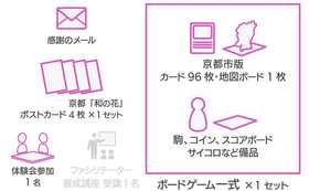 ★おすすめ★京都市版SW(サスティナブル・ワールド)ボードゲーム一式+体験会コース
