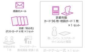 ★既にファシリテーターになっている方用の返礼品です★京都市版カード96枚と京都市版地図