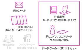 ★おすすめ★京都市版SW(サスティナブル・ワールド)ボードゲーム一式