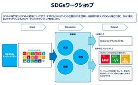 法人向けSDGsワークショップ(SDGsについて学び、子育て支援がSDGsであることを考えます)